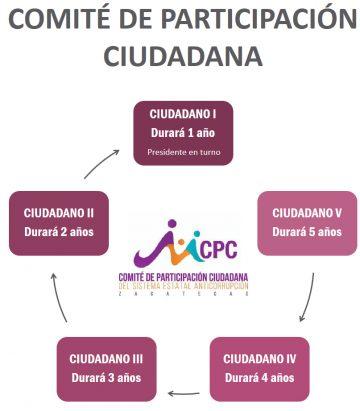 Diagrama cpc3